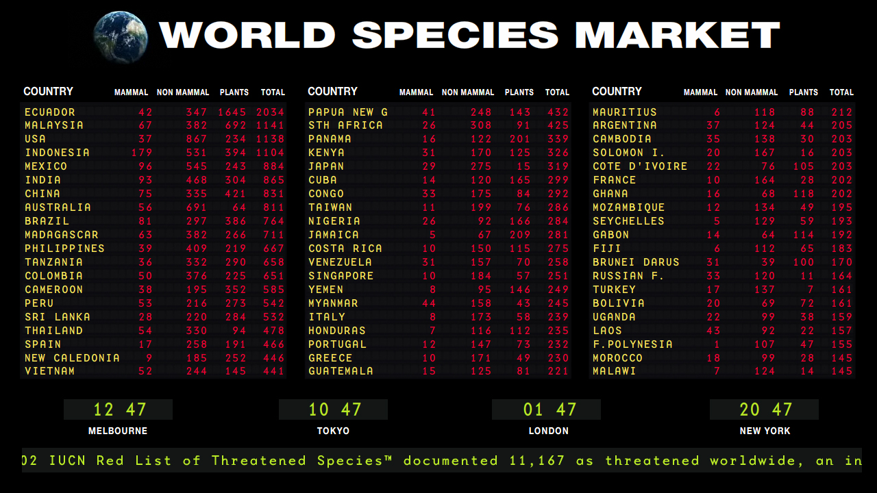 World Species Market